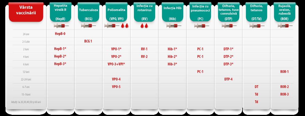 Tabel_vaccinare_categorie_LAST_1050x400